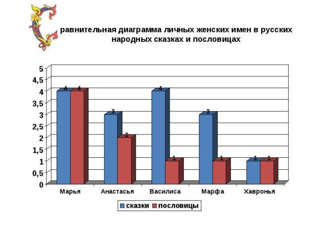 равнительная диаграмма личных женских имен в русских народных сказках и пословицах