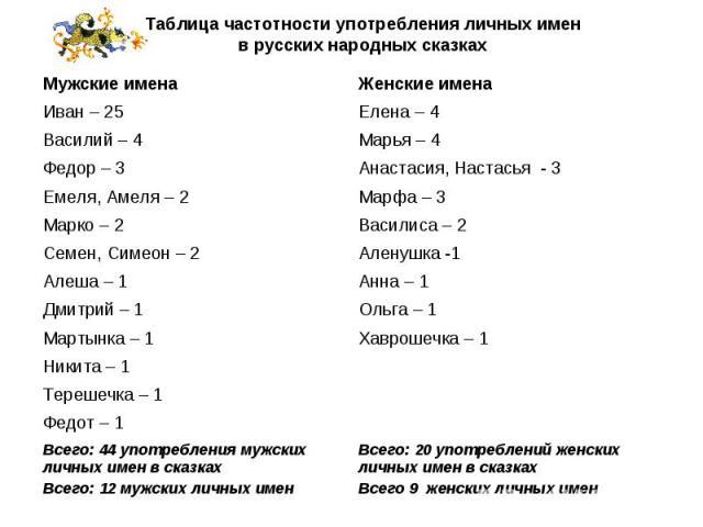 Таблица частотности употребления личных имен в русских народных сказках