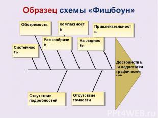 Образец схемы «Фишбоун»