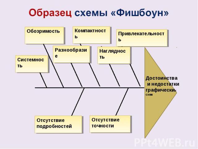 Схема фишбоун на уроке