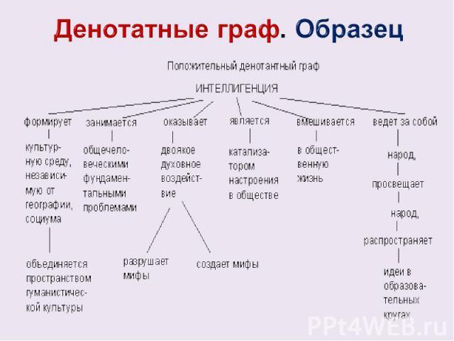 Денотатные граф. Образец
