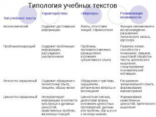 Типология учебных текстов