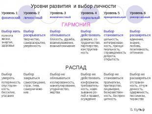 Уровни развития и выбор личности