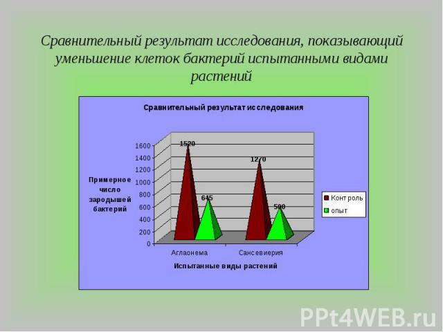 Сравнительный результат исследования, показывающий уменьшение клеток бактерий испытанными видами растений