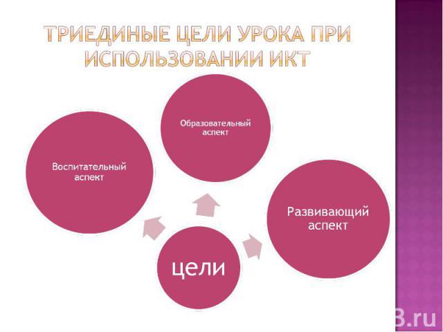 Триединые цели урока при использовании ИКТ
