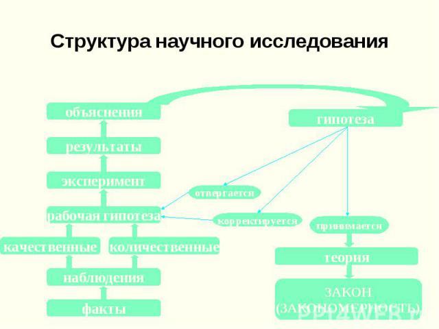 Структура научного исследования