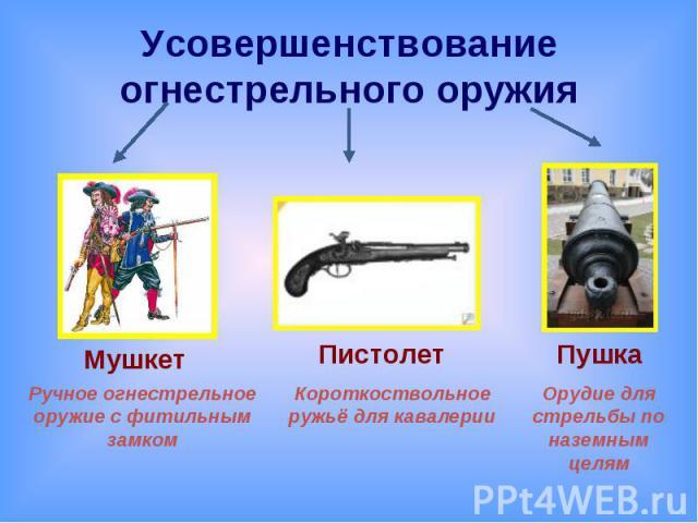 Усовершенствование огнестрельного оружия Ручное огнестрельное оружие с фитильным замкомКороткоствольное ружьё для кавалерииОрудие для стрельбы по наземным целям