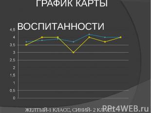 ГРАФИК КАРТЫ ВЖЕЛТЫЙ-1 КЛАСС, СИНИЙ- 2 КЛАСС.ОСПИТАННОСТИ