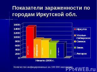 Показатели зараженности по городам Иркутской обл. Количество инфицированных на 1