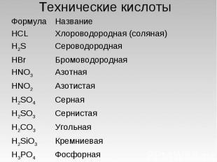 Технические кислоты