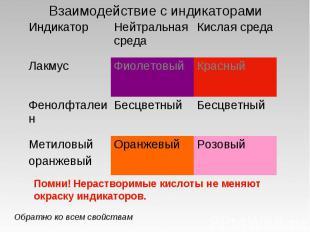 Взаимодействие с индикаторами Помни! Нерастворимые кислоты не меняют окраску инд
