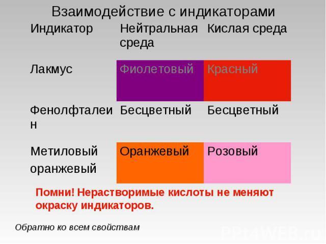 Взаимодействие с индикаторами Помни! Нерастворимые кислоты не меняют окраску индикаторов.