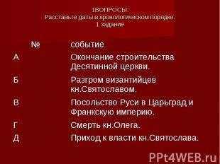 1ВОПРОСЫ:Расставьте даты в хронологическом порядке.1 задание