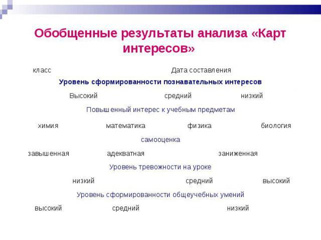 Обобщенные результаты анализа «Карт интересов»