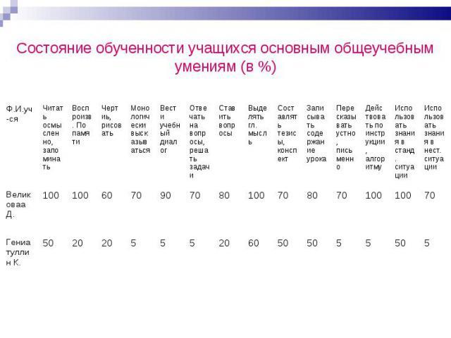 Состояние обученности учащихся основным общеучебным умениям (в %)