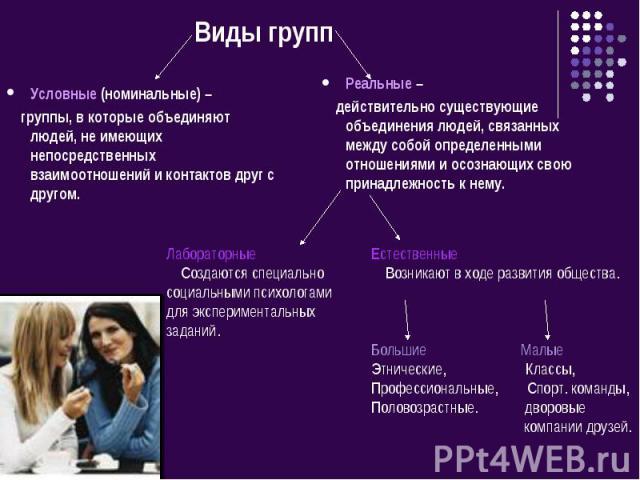Виды групп Условные (номинальные) – группы, в которые объединяют людей, не имеющих непосредственных взаимоотношений и контактов друг с другом.Реальные – действительно существующие объединения людей, связанных между собой определенными отношениями и …