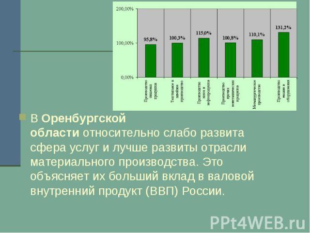 ВОренбургской областиотносительно слабо развита сфера услуг и лучше развиты отрасли материального производства. Это объясняет их больший вклад в валовой внутренний продукт (ВВП) России.