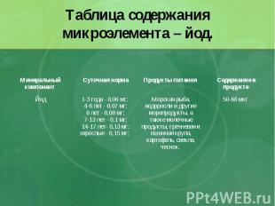 Таблица содержания микроэлемента – йод.