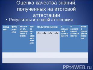 Оценка качества знаний, полученных на итоговой аттестации Результаты итоговой ат