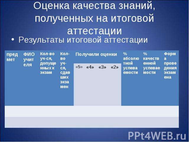 Оценка качества знаний, полученных на итоговой аттестации Результаты итоговой аттестации