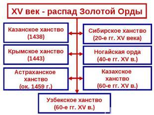 XV век - распад Золотой Орды Казанское ханство(1438)Крымское ханство(1443)Астрах