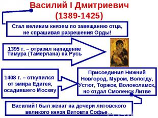 Василий I Дмитриевич(1389-1425) Стал великим князем по завещанию отца, не спраши