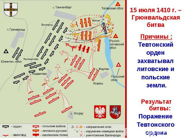 15 июля 1410 г. – Грюнвальдская битва Причины :Тевтонский орден захватывал литовские и польские земли.Результат битвы:Поражение Тевтонского ордена