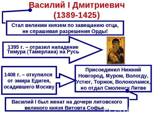 Василий I Дмитриевич(1389-1425) Стал великим князем по завещанию отца, не спрашивая разрешения Орды!1395 г. – отразил нападениеТимура (Тамерлана) на Русь1408 г. – откупился от эмира Едигея,осадившего МосквуПрисоединил НижнийНовгород, Муром, Вологду,…