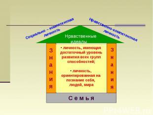 Социально – компетентная личностьНравственно-компетентная личность личность, име