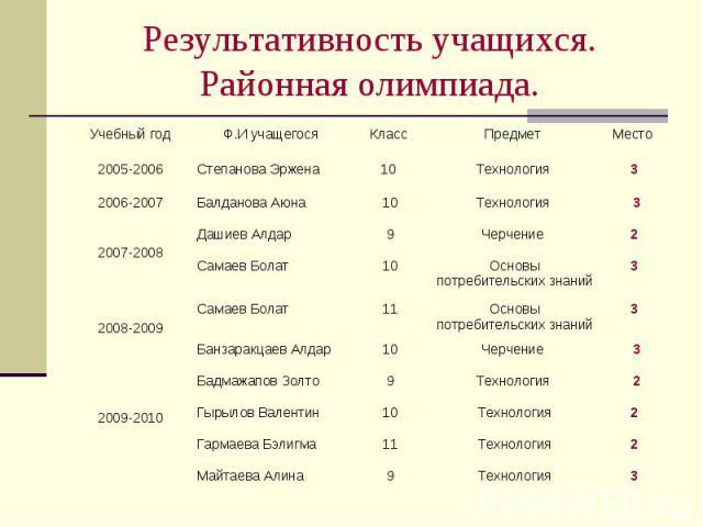 Результативность учащихся. Районная олимпиада.