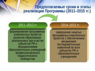 Предполагаемые сроки и этапыреализации Программы (2011–2015 гг.)формирование про