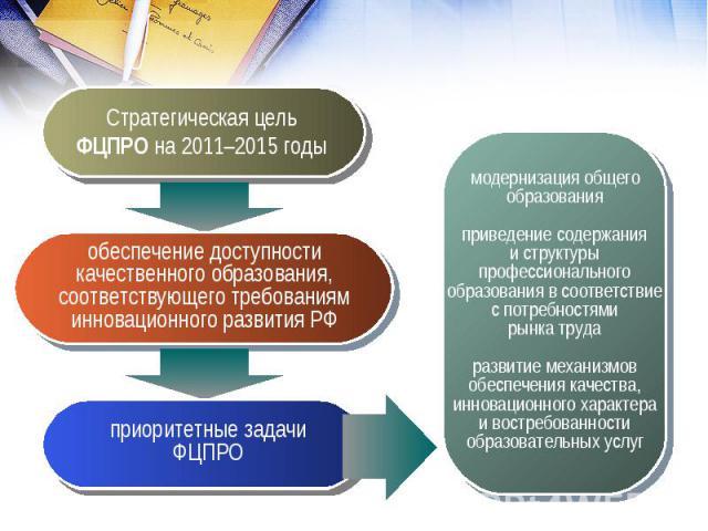 модернизация общегообразованияприведение содержанияи структурыпрофессиональногообразования в соответствиес потребностямирынка трударазвитие механизмовобеспечения качества,инновационного характераи востребованностиобразовательных услугСтратегическая …