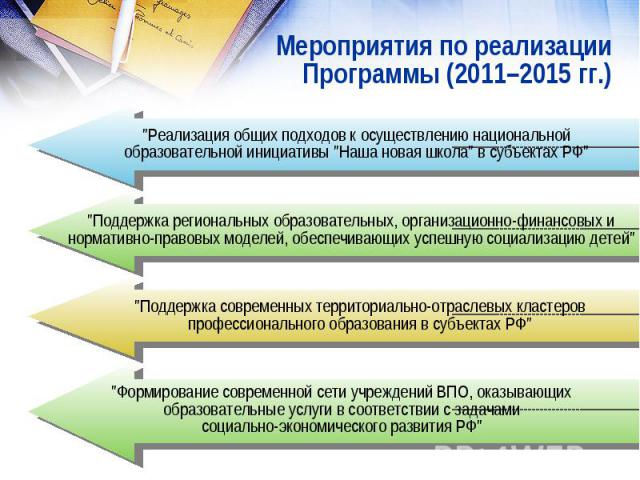Мероприятия по реализацииПрограммы (2011–2015 гг.)