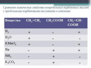 Сравните химические свойства непредельных карбоновых кислот с предельными карбон