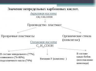 Значение непредельных карбоновых кислот.Акриловая кислотаПроизводство пластмассП