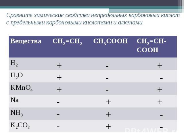 Сравните химические свойства непредельных карбоновых кислот с предельными карбоновыми кислотами и алкенами