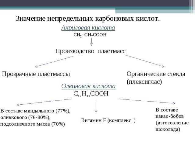 Значение непредельных карбоновых кислот.Акриловая кислотаПроизводство пластмассПрозрачные пластмассыОрганические стекла (плексиглас)Олеиновая кислотаВ составе миндального (77%), оливкового (76-80%), подсолнечного масла (70%)В составе какао-бобов (из…