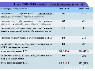 Итоги 2009-2010 учебного года (вечерние школы)