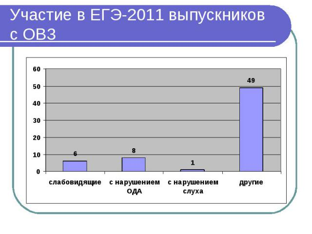 Участие в ЕГЭ-2011 выпускников с ОВЗ