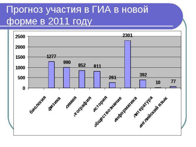 Прогноз участия в ГИА в новой форме в 2011 году