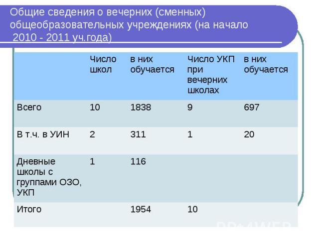 Общие сведения о вечерних (сменных) общеобразовательных учреждениях (на начало 2010 - 2011 уч.года)