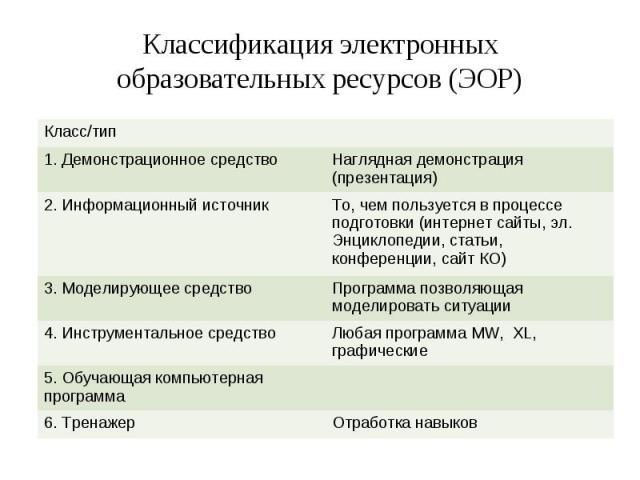 Классификация электронных образовательных ресурсов (ЭОР)