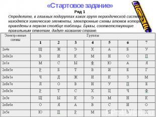 «Стартовое задание»Ряд 1Определите, в главных подгруппах каких групп периодическ