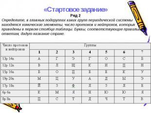 «Стартовое задание»Ряд 2Определите, в главных подгруппах каких групп периодическ