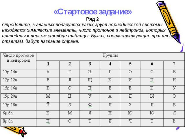 «Стартовое задание»Ряд 2Определите, в главных подгруппах каких групп периодической системы находятся химические элементы, число протонов и нейтронов, которых приведены в первом столбце таблицы. Буквы, соответствующие правильным ответам, дадут назван…