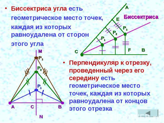 Биссектриса угла есть геометрическое место точек, каждая из которых равноудалена от сторон этого углаПерпендикуляр к отрезку, проведенный через его середину есть геометрическое место точек, каждая из которых равноудалена от концов этого отрезка