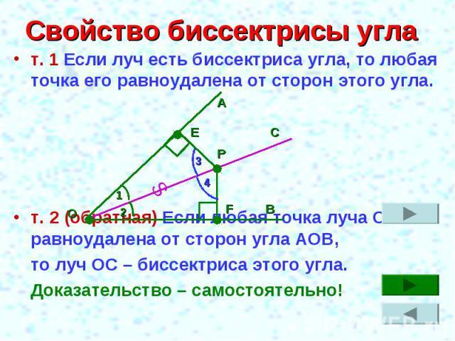 Свойство биссектрисы угла т. 1 Если луч есть биссектриса угла, то любая точка его равноудалена от сторон этого угла.т. 2 (обратная) Если любая точка луча ОС равноудалена от сторон угла АОВ, то луч ОС – биссектриса этого угла.Доказательство – самосто…