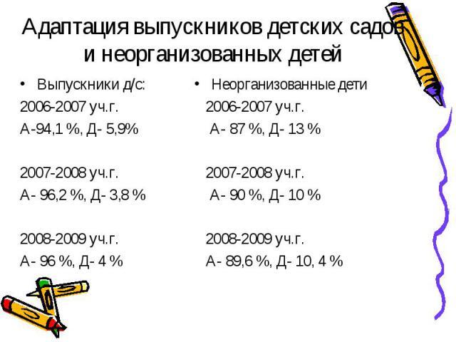 Адаптация выпускников детских садов и неорганизованных детей Выпускники д/с:2006-2007 уч.г.А-94,1 %, Д- 5,9%2007-2008 уч.г.А- 96,2 %, Д- 3,8 %2008-2009 уч.г.А- 96 %, Д- 4 %Неорганизованные дети 2006-2007 уч.г. А- 87 %, Д- 13 % 2007-2008 уч.г. А- 90 …