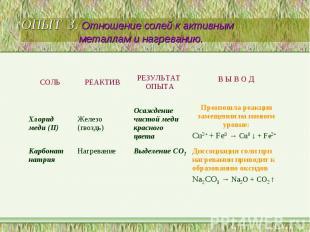 ОПЫТ 3. Отношение солей к активным металлам и нагреванию.