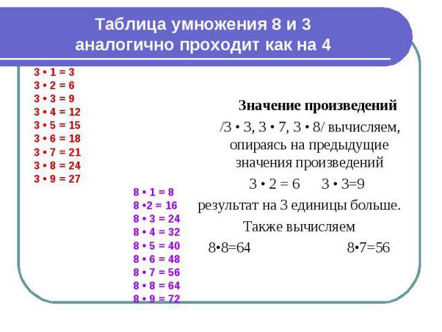 Таблица умножения 8 и 3аналогично проходит как на 4 3 • 1 = 33 • 2 = 6 3 • 3 = 9 3 • 4 = 123 • 5 = 153 • 6 = 183 • 7 = 213 • 8 = 243 • 9 = 27 8 • 1 = 8 8 •2 = 16 8 • 3 = 24 8 • 4 = 32 8 • 5 = 40 8 • 6 = 48 8 • 7 = 56 8 • 8 = 64 8 • 9 = 72 Значение …